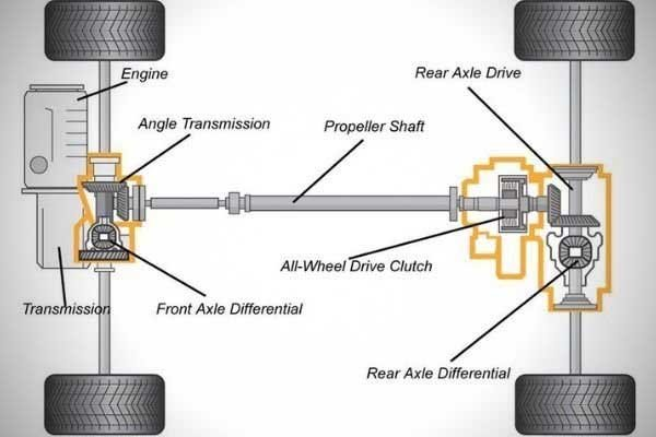 A typical four-wheel-drive layout
