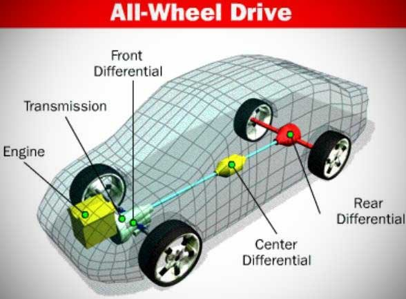 A diagram of a typical all-wheel-drive system