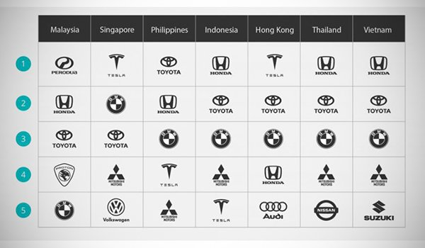 A picture of the top five car brands search trends in ASEAN countries