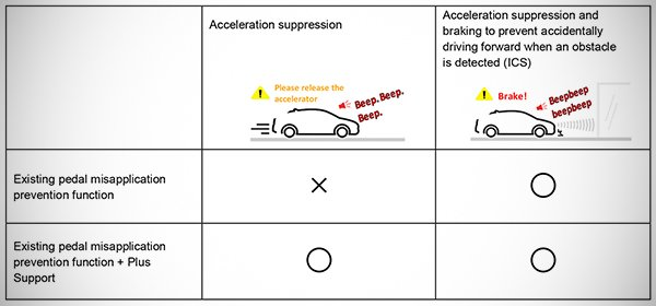 Examples with the Pedal Misapplication Prevention Function