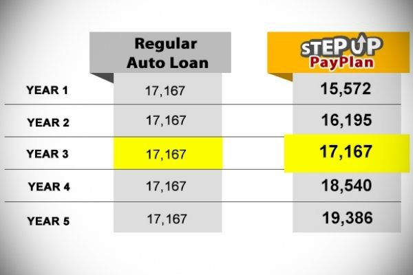 A picture of the Step Up Sample car loan.
