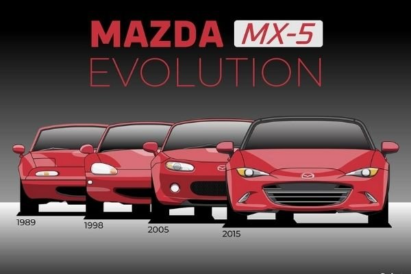A Picture of the Miata evolution through different generations