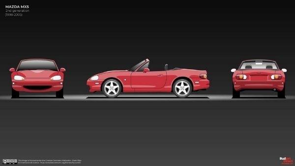A picture showing the Mazda Miata NB