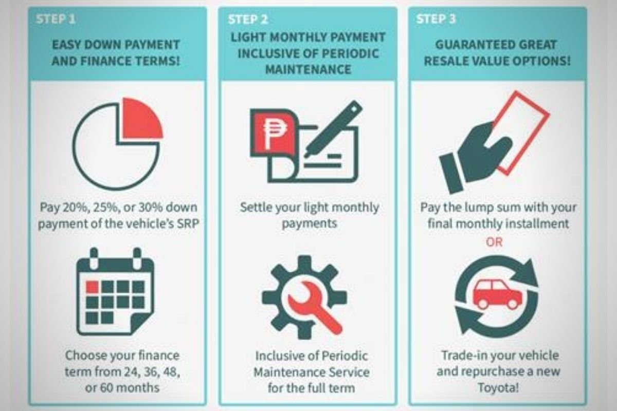 A picture of the benefits infographic of the Balloon Payment Plus