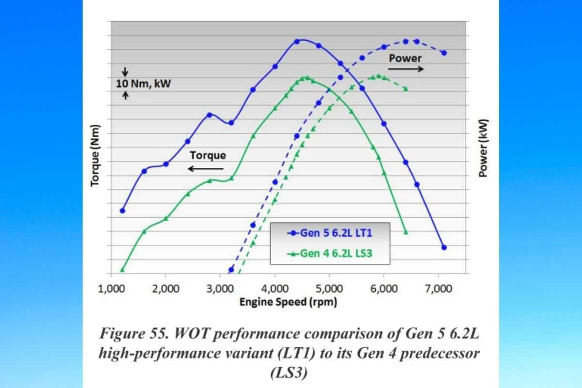 A picture of a graph comparing the LS3 and the LT1's peak horsepower and torque