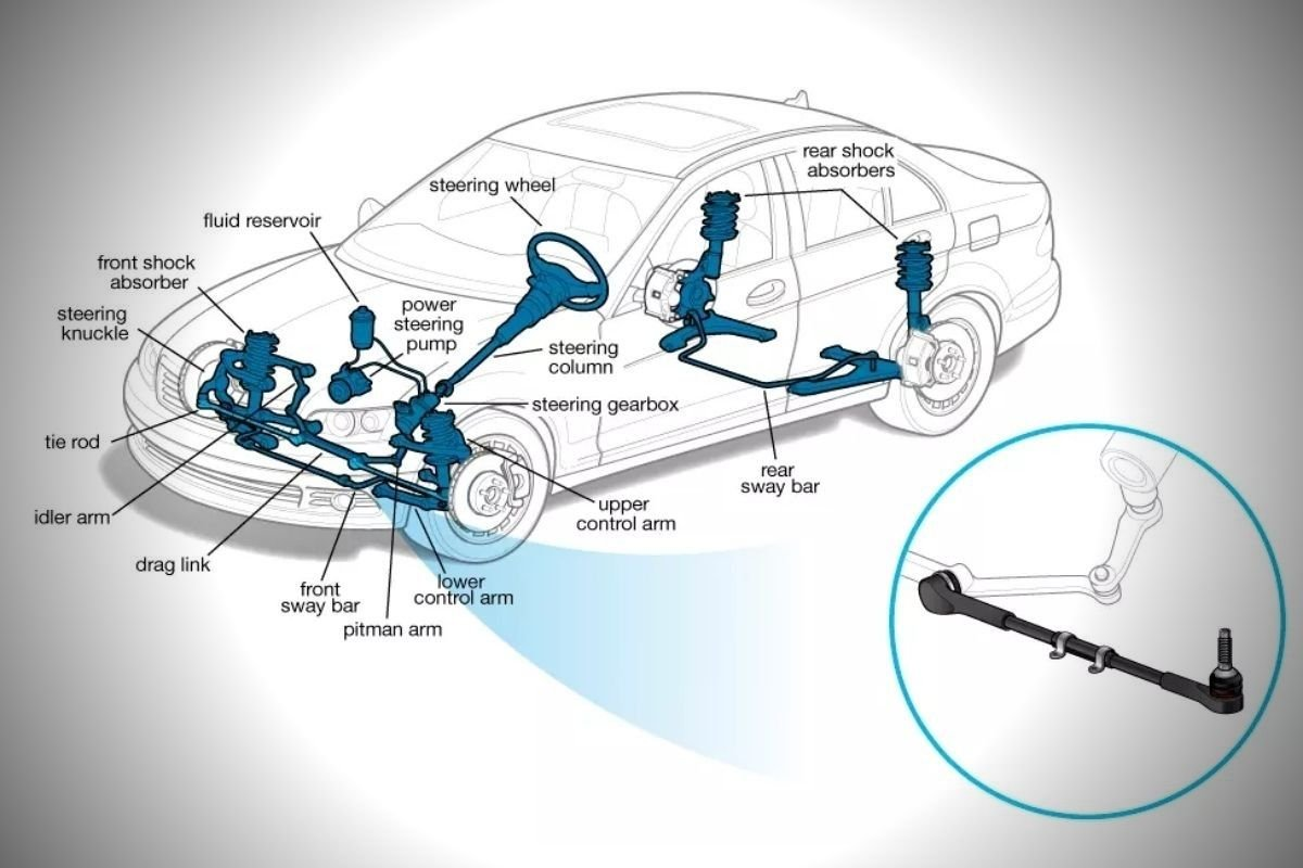 A picture of a diagram of a car's front suspension and steering components
