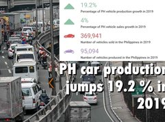 PH auto production up by 19.2%, showing biggest jump among top ASEAN car hubs