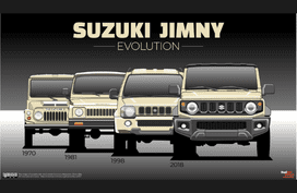 Evolution of Suzuki Jimny: What has changed across 4 generations?