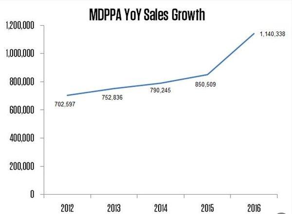MDPPA yoy sales growth